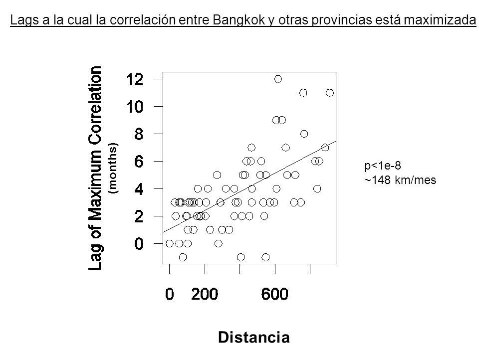 Lags a la cual la correlación entre Bangkok y otras provincias está maximizada