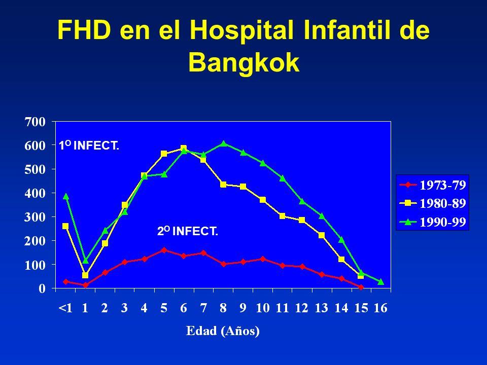 FHD en el Hospital Infantil de Bangkok