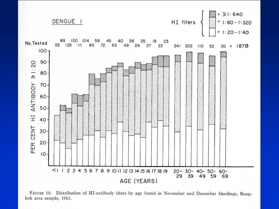 La endemicidad de las cuatro infecciones de dengue en Bangkok durante la década de 1960 dio lugar a esta prevalencia específica por edad, de anticuerpos contra dengue en una muestra grande seleccionados al azar.