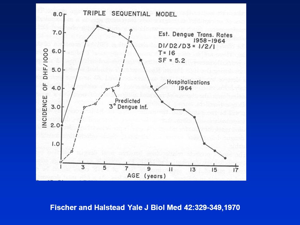 Fischer and Halstead Yale J Biol Med 42:329-349,1970
