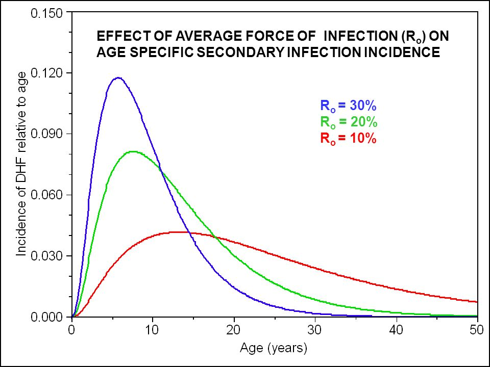 EFFECT OF AVERAGE FORCE OF INFECTION (Ro) ON