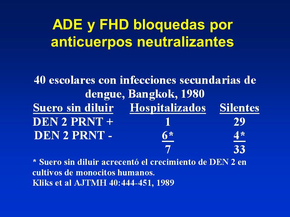 ADE y FHD bloquedas por anticuerpos neutralizantes