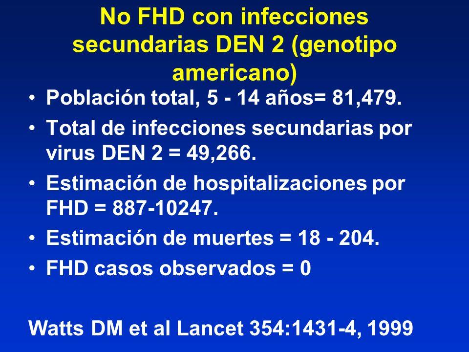 No FHD con infecciones secundarias DEN 2 (genotipo americano)