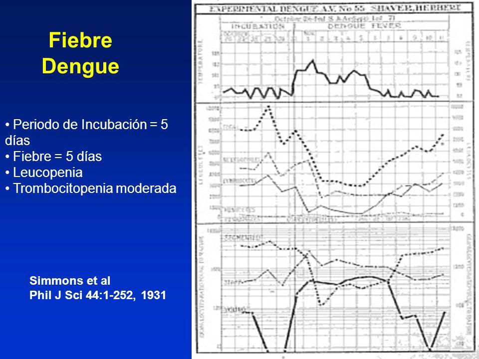 Fiebre Dengue Periodo de Incubación = 5 días Fiebre = 5 días