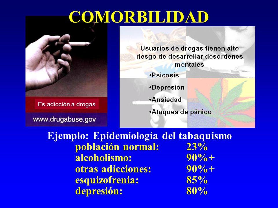 COMORBILIDAD Ejemplo: Epidemiología del tabaquismo