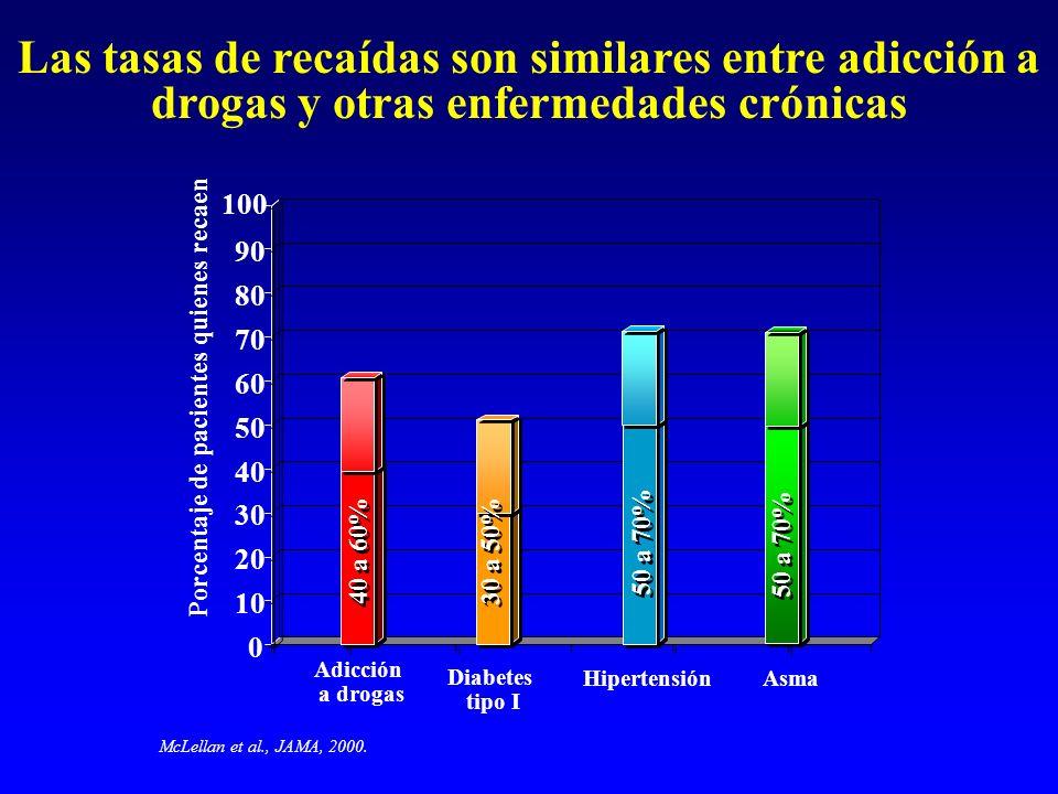 Las tasas de recaídas son similares entre adicción a drogas y otras enfermedades crónicas
