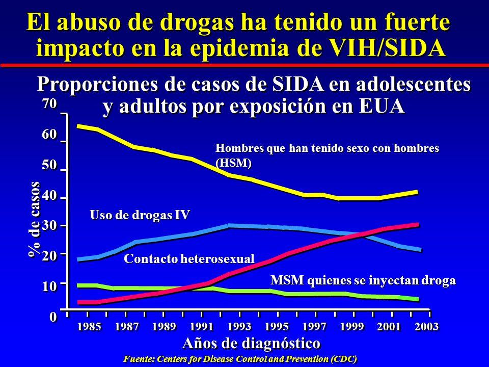 El abuso de drogas ha tenido un fuerte