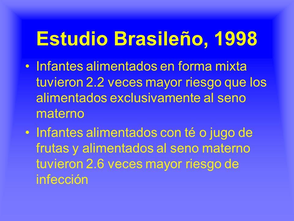 Estudio Brasileño, 1998 Infantes alimentados en forma mixta tuvieron 2.2 veces mayor riesgo que los alimentados exclusivamente al seno materno.