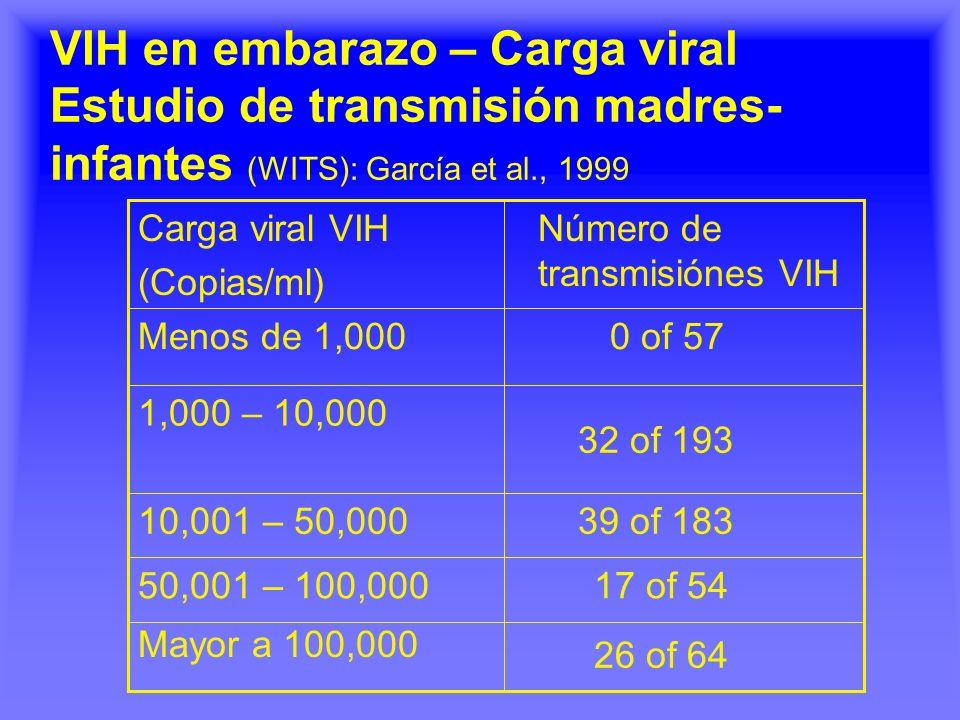 VIH en embarazo – Carga viral Estudio de transmisión madres-infantes (WITS): García et al., 1999