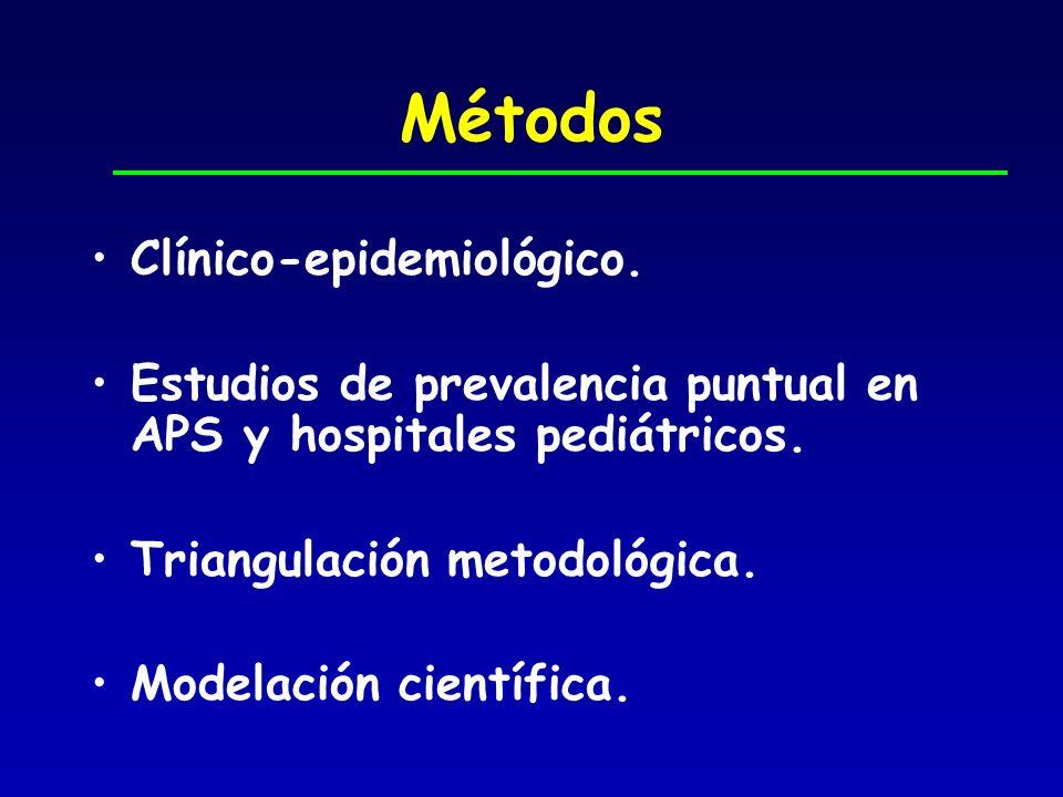 Métodos Clínico-epidemiológico.