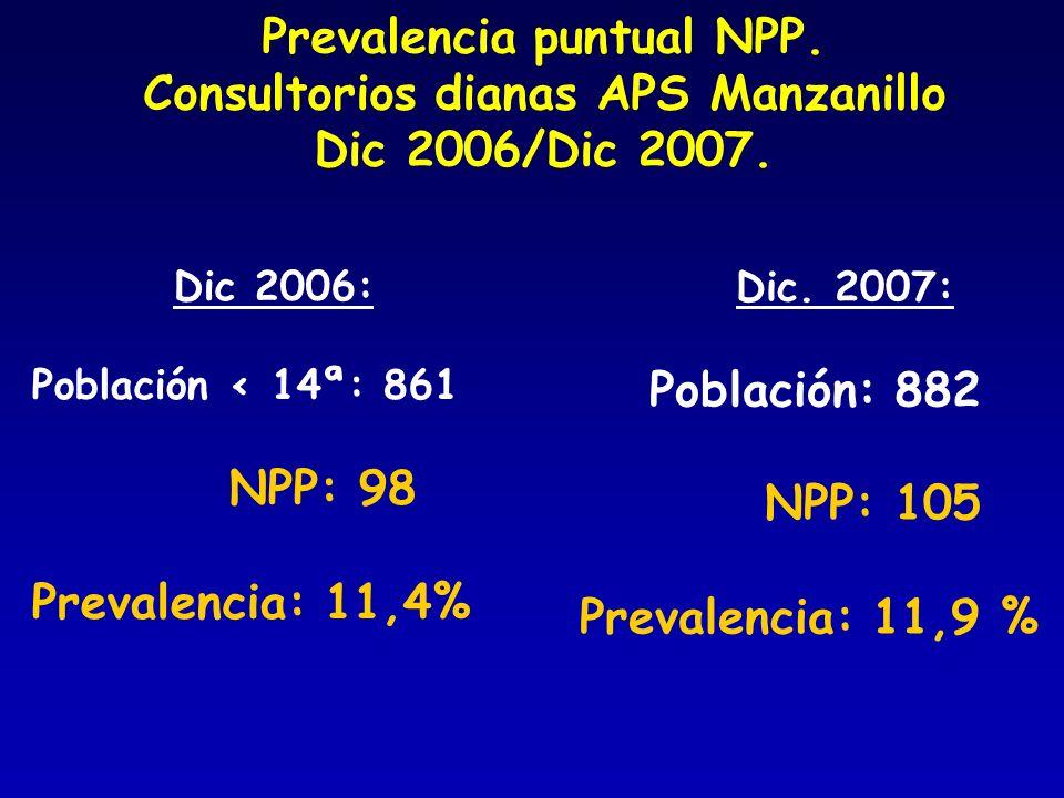 Prevalencia puntual NPP. Consultorios dianas APS Manzanillo