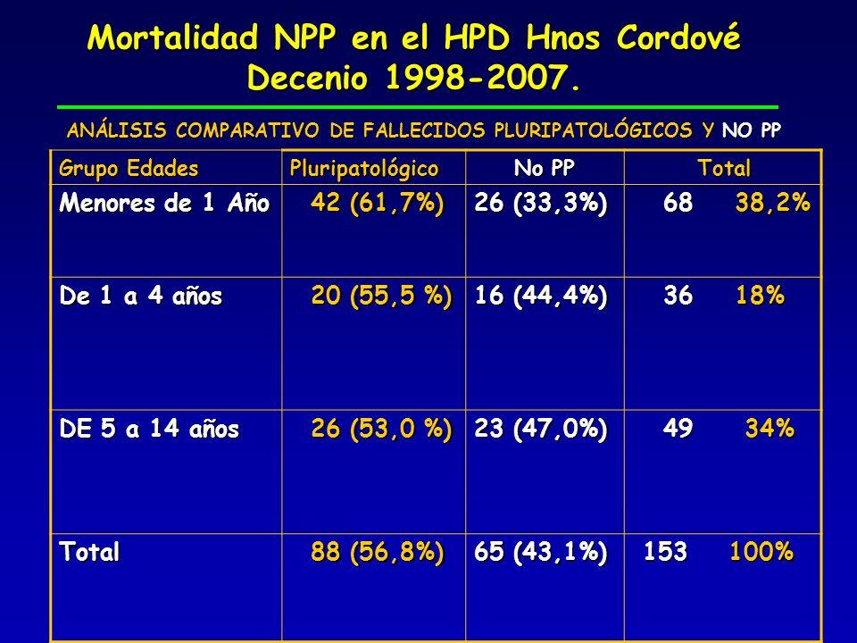 Mortalidad NPP en el HPD Hnos Cordové