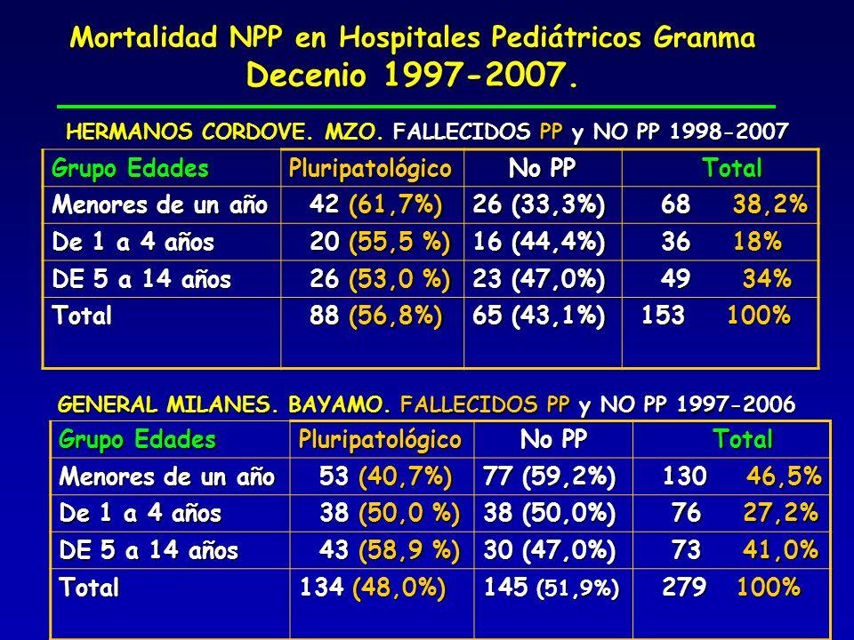 Decenio 1997-2007. Mortalidad NPP en Hospitales Pediátricos Granma