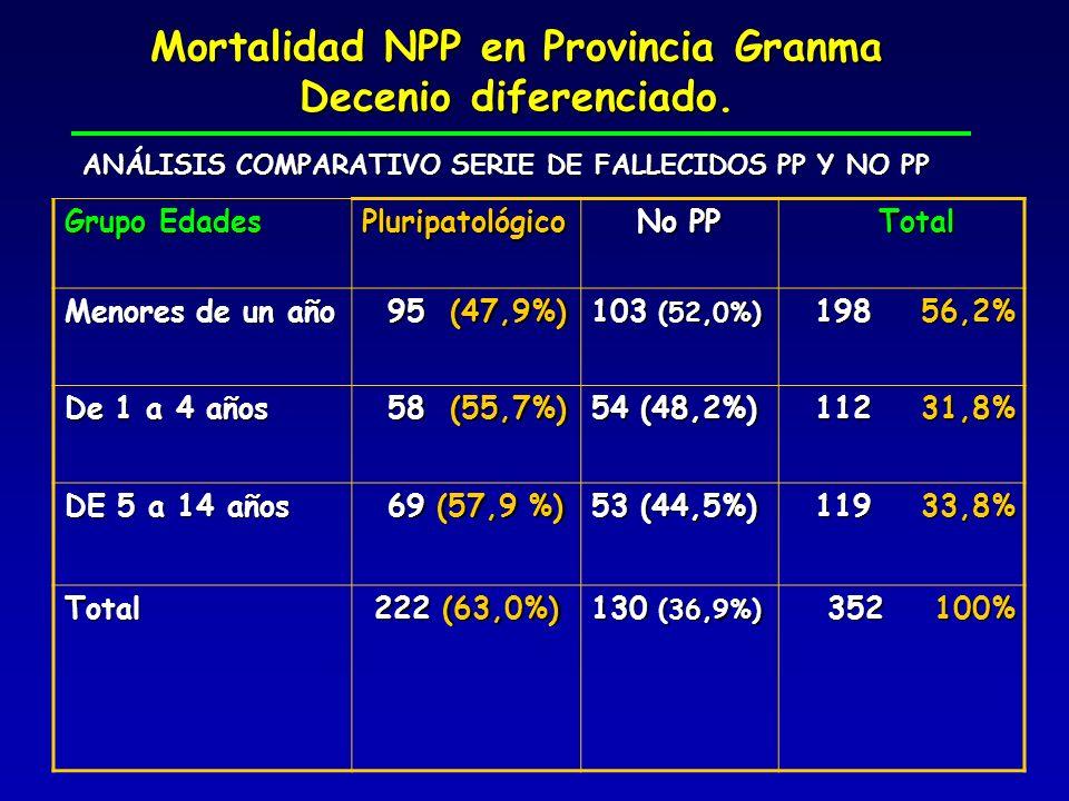 Mortalidad NPP en Provincia Granma