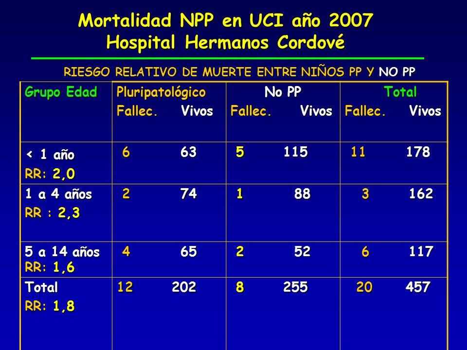 Mortalidad NPP en UCI año 2007 Hospital Hermanos Cordové