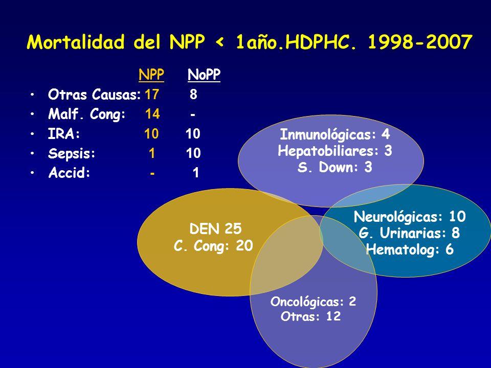 Mortalidad del NPP < 1año.HDPHC. 1998-2007