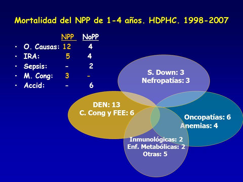 Mortalidad del NPP de 1-4 años. HDPHC. 1998-2007