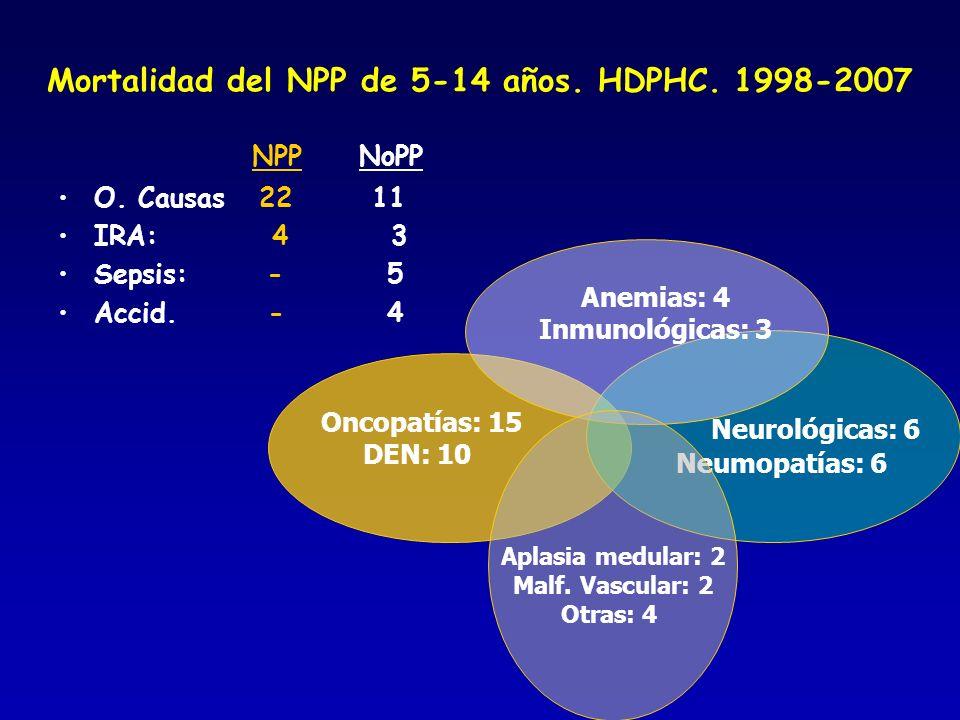 Mortalidad del NPP de 5-14 años. HDPHC. 1998-2007