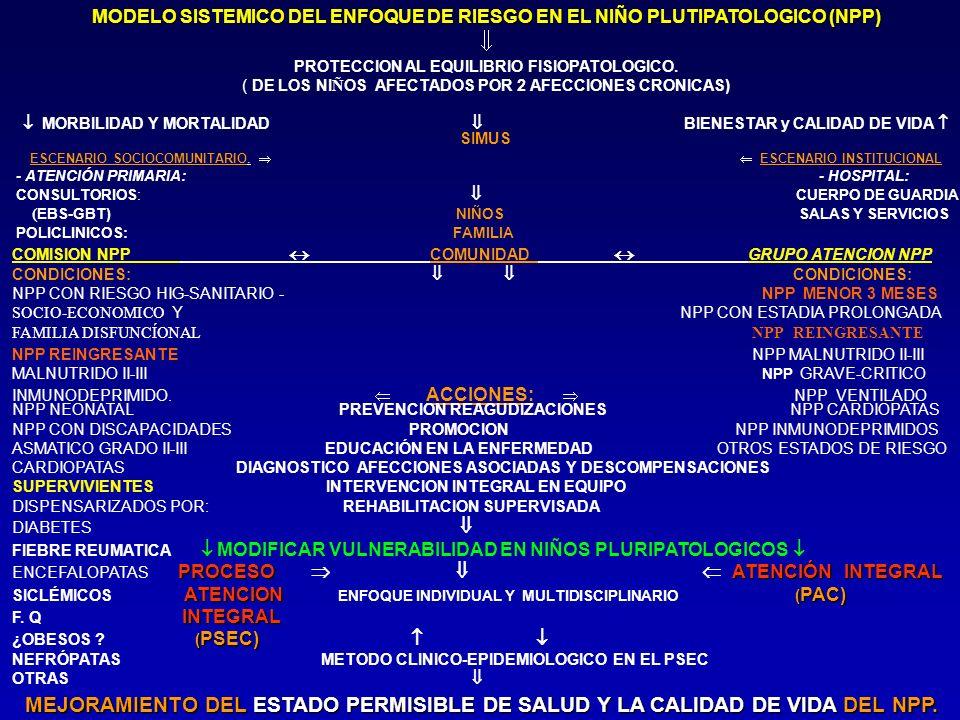 PROTECCION AL EQUILIBRIO FISIOPATOLOGICO.