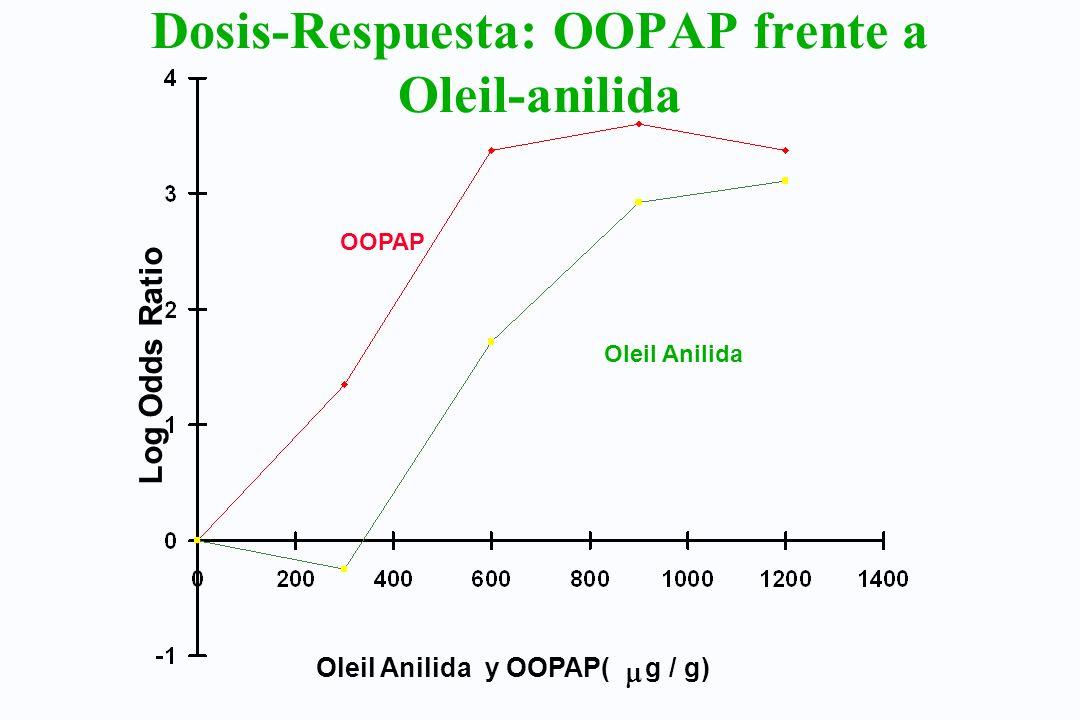 Dosis-Respuesta: OOPAP frente a Oleil-anilida