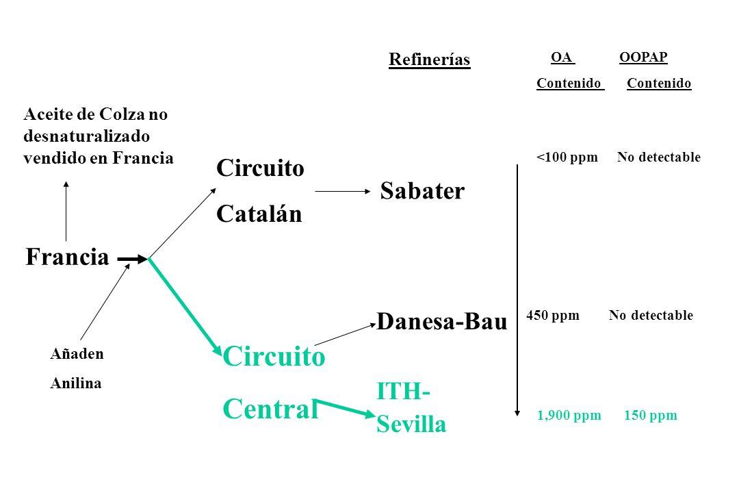 Circuito Central Circuito Catalán Sabater Francia Danesa-Bau ITH-
