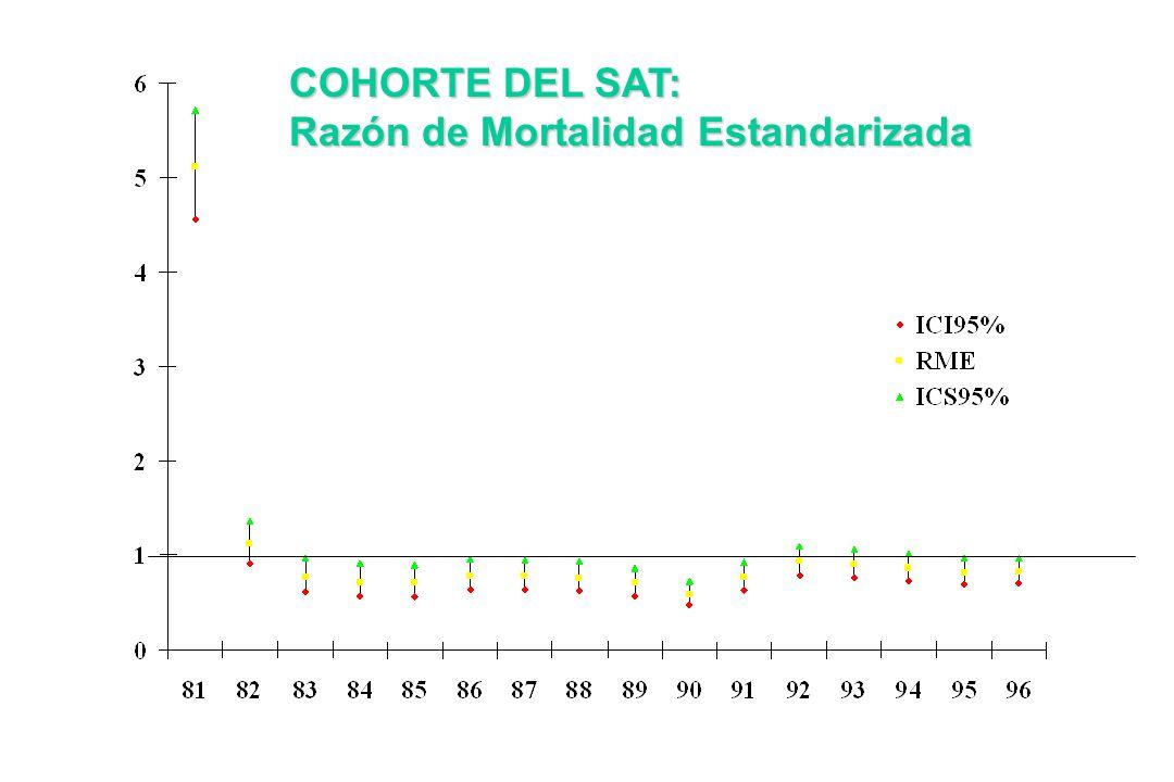 Razón de Mortalidad Estandarizada