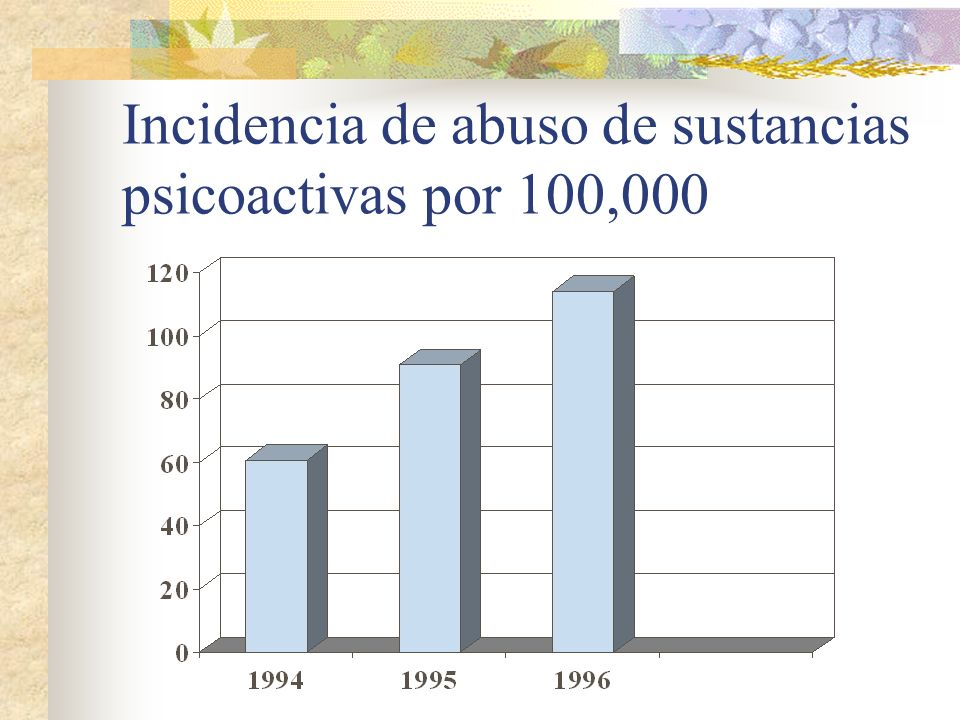 Incidencia de abuso de sustancias psicoactivas por 100,000