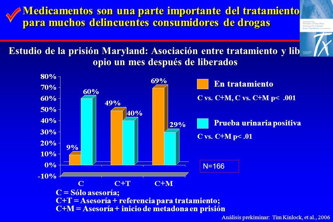 Medicamentos son una parte importante del tratamiento para muchos delincuentes consumidores de drogas