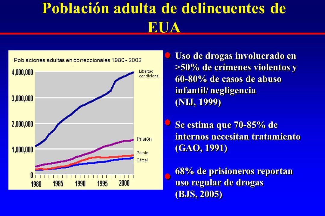 Población adulta de delincuentes de EUA