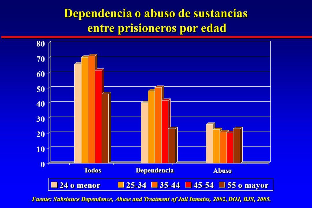 Dependencia o abuso de sustancias entre prisioneros por edad