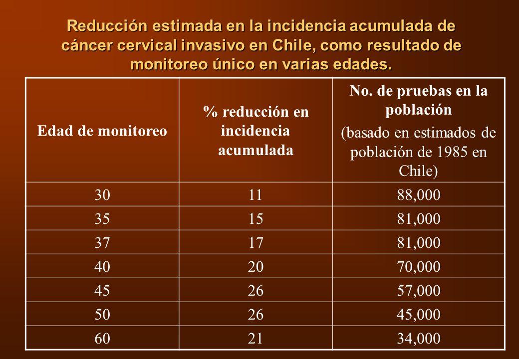 % reducción en incidencia acumulada No. de pruebas en la población