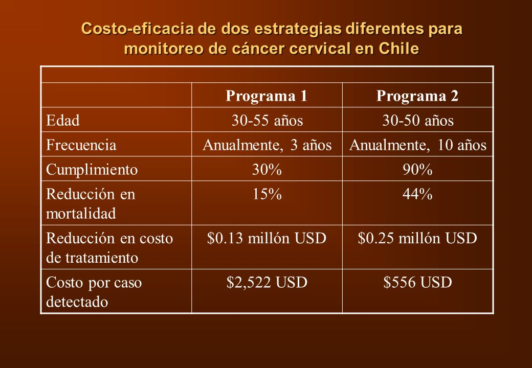 Costo-eficacia de dos estrategias diferentes para monitoreo de cáncer cervical en Chile