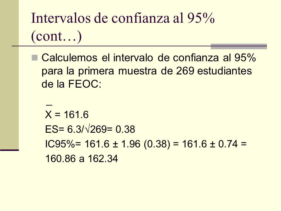 Intervalos de confianza al 95% (cont…)