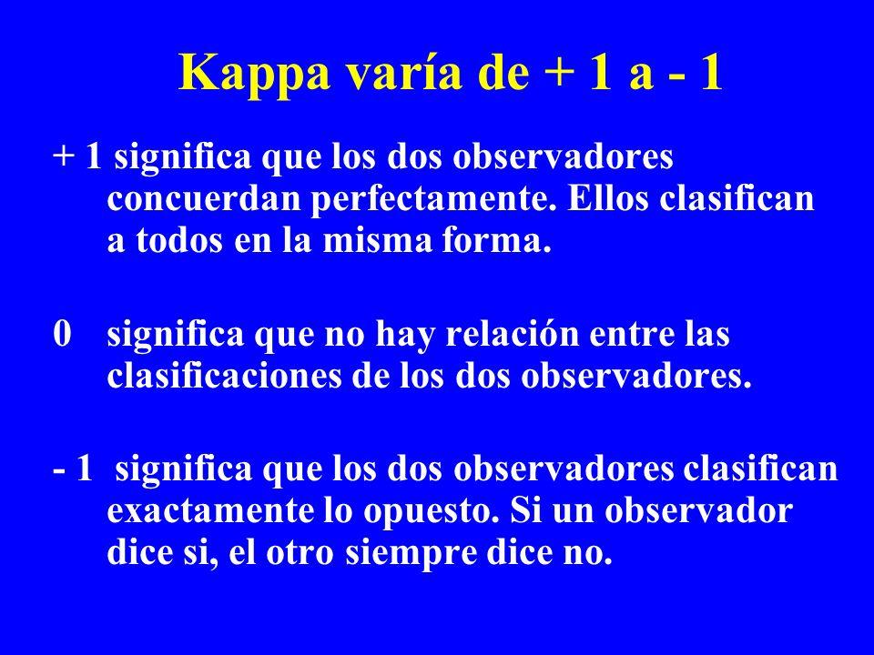 Kappa varía de + 1 a - 1+ 1 significa que los dos observadores concuerdan perfectamente. Ellos clasifican a todos en la misma forma.