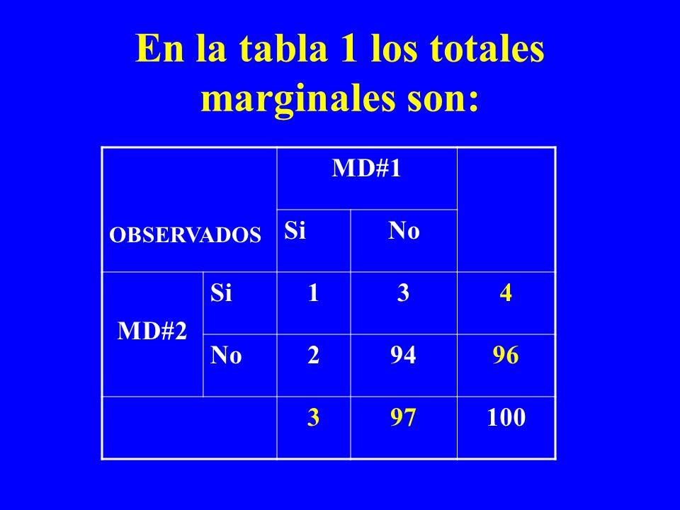 En la tabla 1 los totales marginales son: