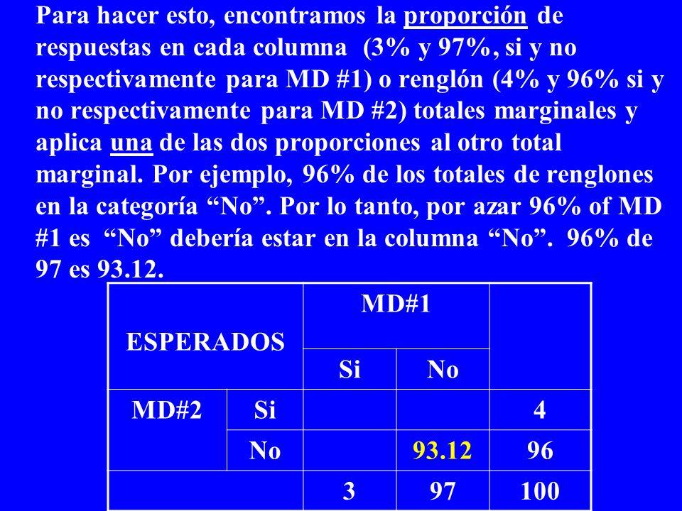 Para hacer esto, encontramos la proporción de respuestas en cada columna (3% y 97%, si y no respectivamente para MD #1) o renglón (4% y 96% si y no respectivamente para MD #2) totales marginales y aplica una de las dos proporciones al otro total marginal. Por ejemplo, 96% de los totales de renglones en la categoría No . Por lo tanto, por azar 96% of MD #1 es No debería estar en la columna No . 96% de 97 es 93.12.