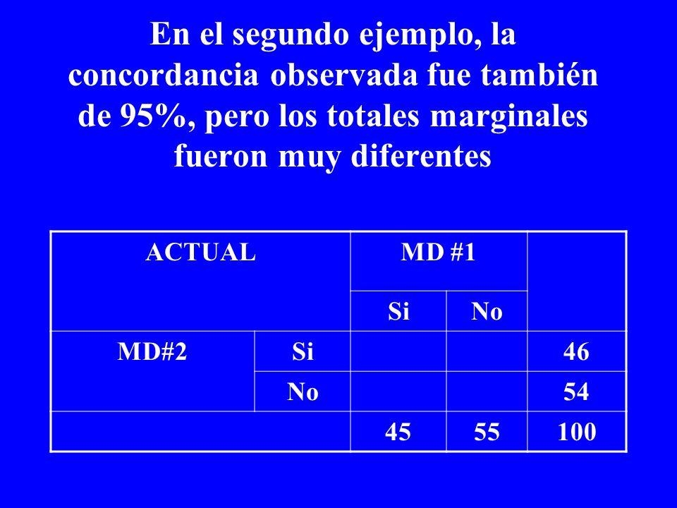 En el segundo ejemplo, la concordancia observada fue también de 95%, pero los totales marginales fueron muy diferentes