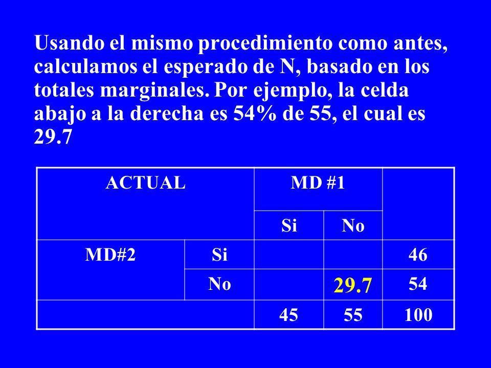 Usando el mismo procedimiento como antes, calculamos el esperado de N, basado en los totales marginales. Por ejemplo, la celda abajo a la derecha es 54% de 55, el cual es 29.7