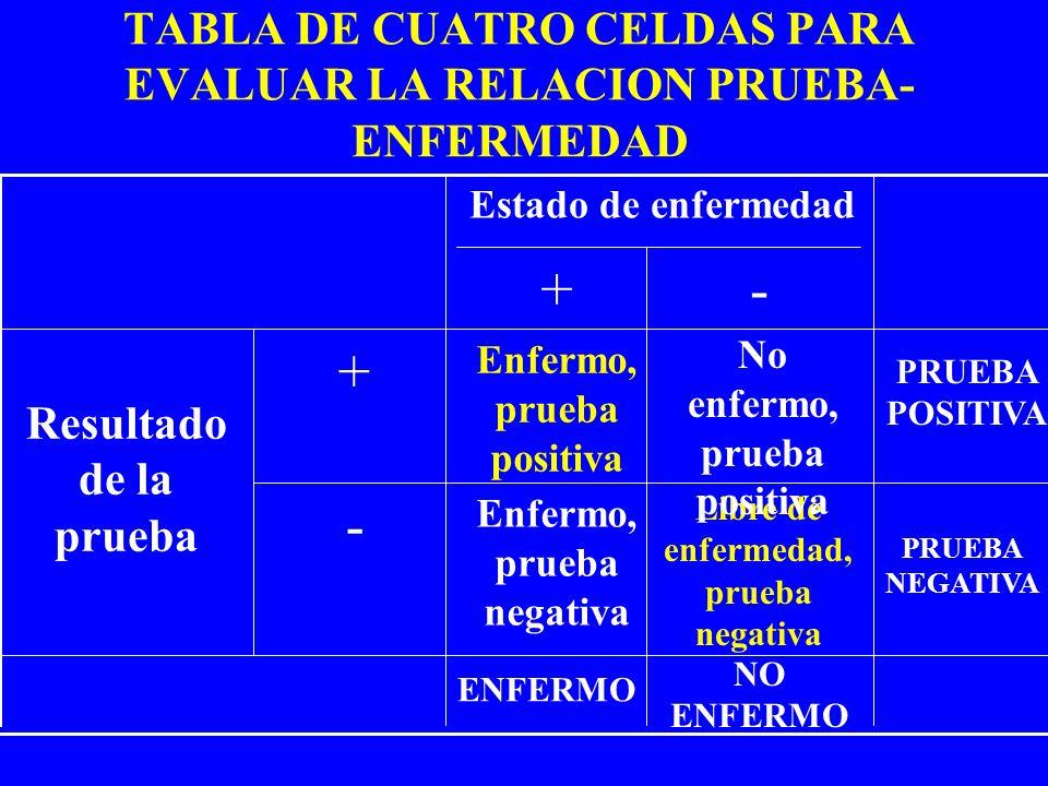 TABLA DE CUATRO CELDAS PARA EVALUAR LA RELACION PRUEBA-ENFERMEDAD