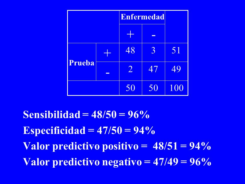 + - + - Sensibilidad = 48/50 = 96% Especificidad = 47/50 = 94%