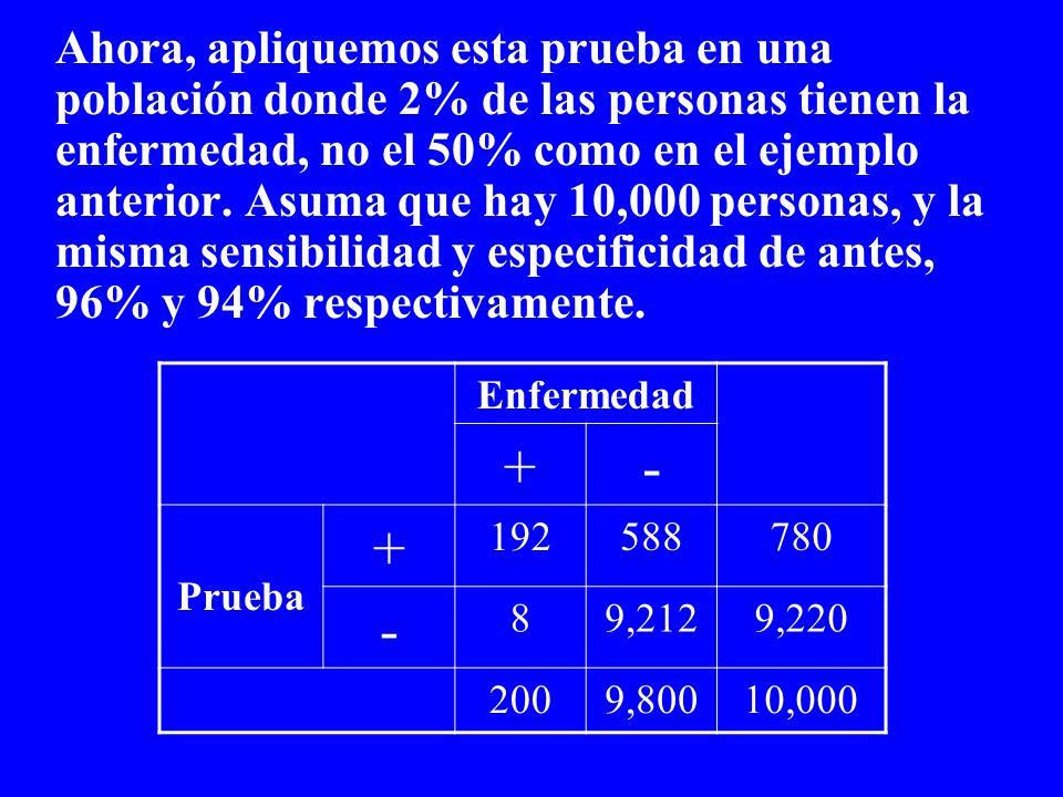 Ahora, apliquemos esta prueba en una población donde 2% de las personas tienen la enfermedad, no el 50% como en el ejemplo anterior. Asuma que hay 10,000 personas, y la misma sensibilidad y especificidad de antes, 96% y 94% respectivamente.