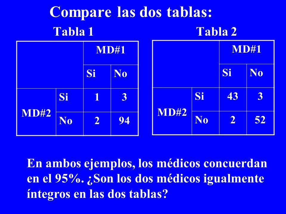Compare las dos tablas: