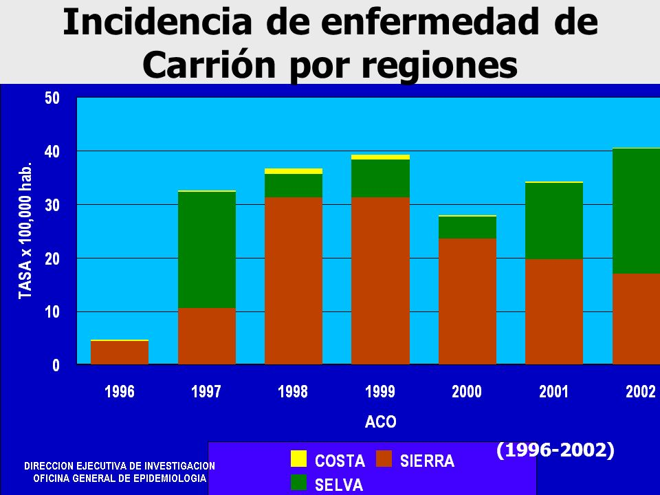 Incidencia de enfermedad de Carrión por regiones