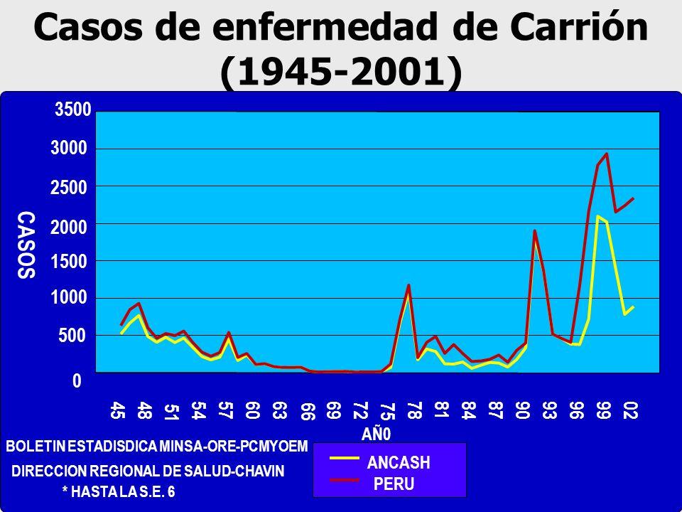 Casos de enfermedad de Carrión (1945-2001)