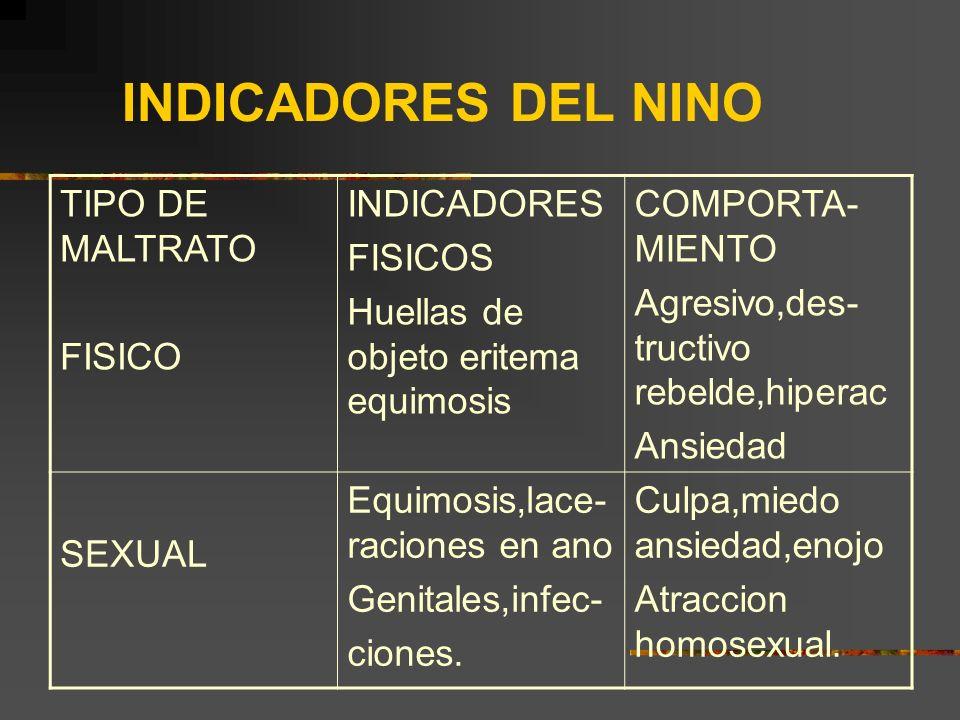 INDICADORES DEL NINO TIPO DE MALTRATO FISICO INDICADORES FISICOS