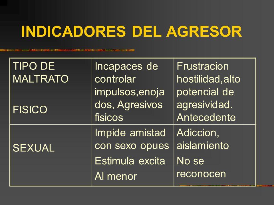 INDICADORES DEL AGRESOR