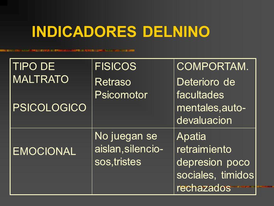 INDICADORES DELNINO TIPO DE MALTRATO PSICOLOGICO FISICOS