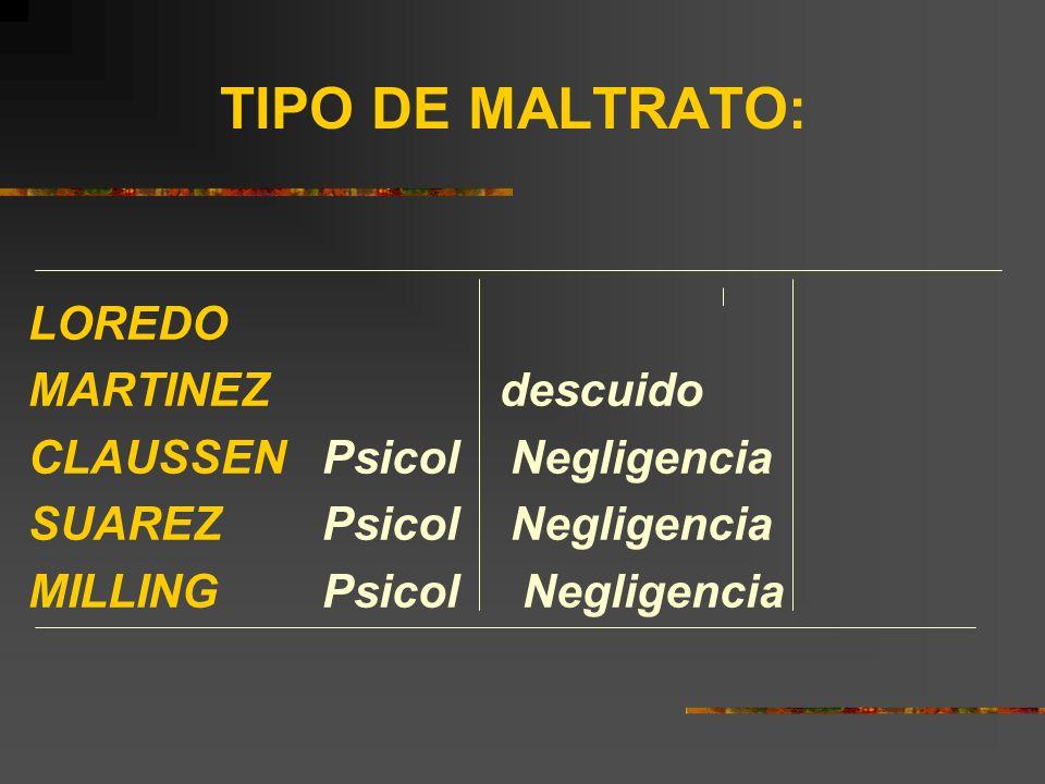 TIPO DE MALTRATO: LOREDO MARTINEZ descuido CLAUSSEN Psicol Negligencia