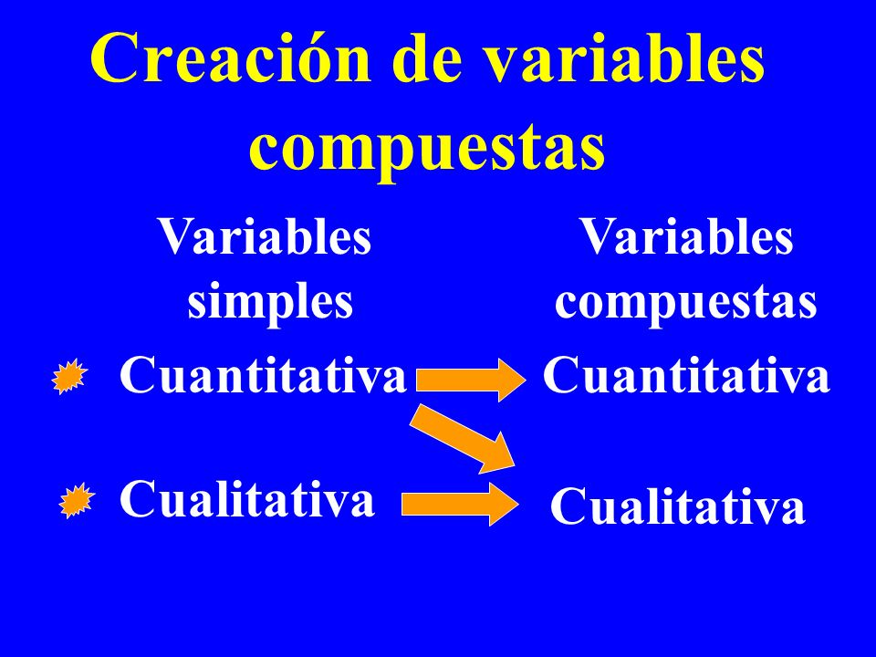 Creación de variables compuestas