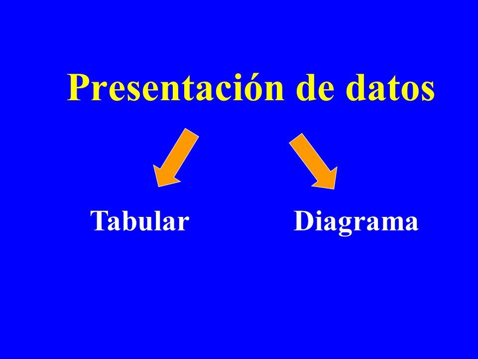 Presentación de datos Tabular Diagrama